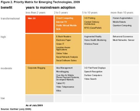 The Action Priority Matrix